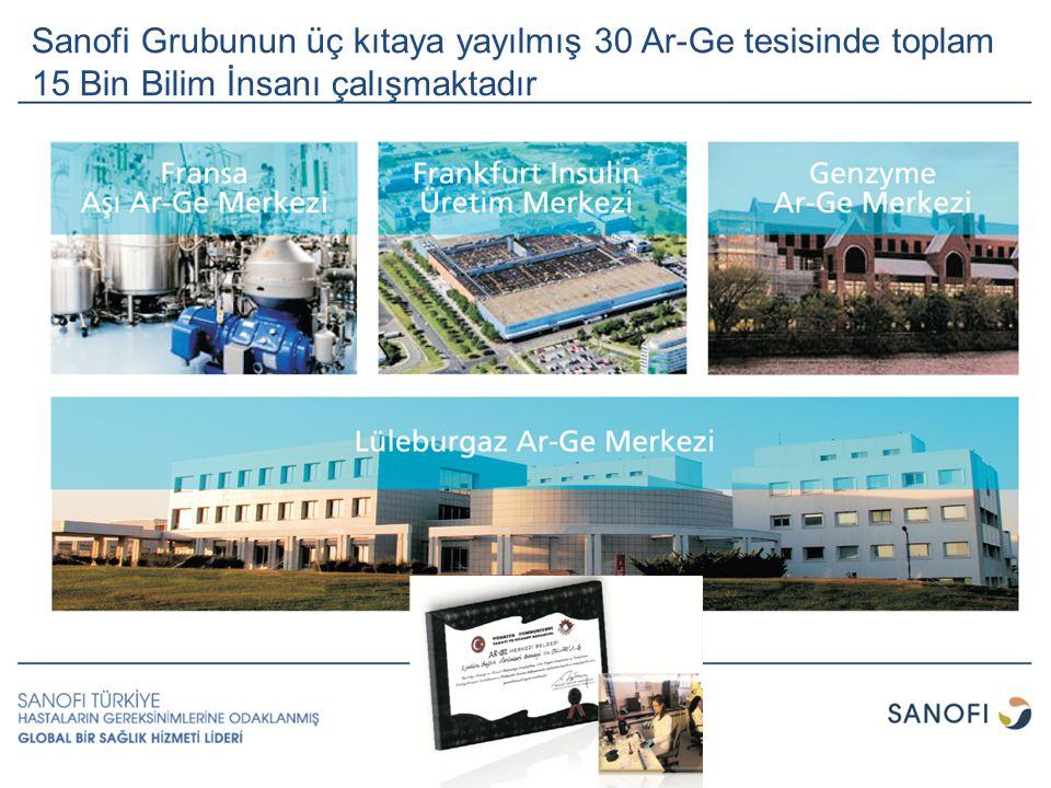 Sanofi Grubunun üç kıtaya yayılmış 30 Ar-Ge tesisinde toplam 15 Bin Bilim İnsanı çalışmaktadır