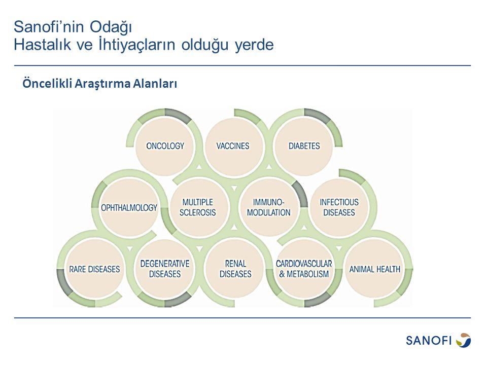 Sanofi'nin Odağı Hastalık ve İhtiyaçların olduğu yerde Öncelikli Araştırma Alanları