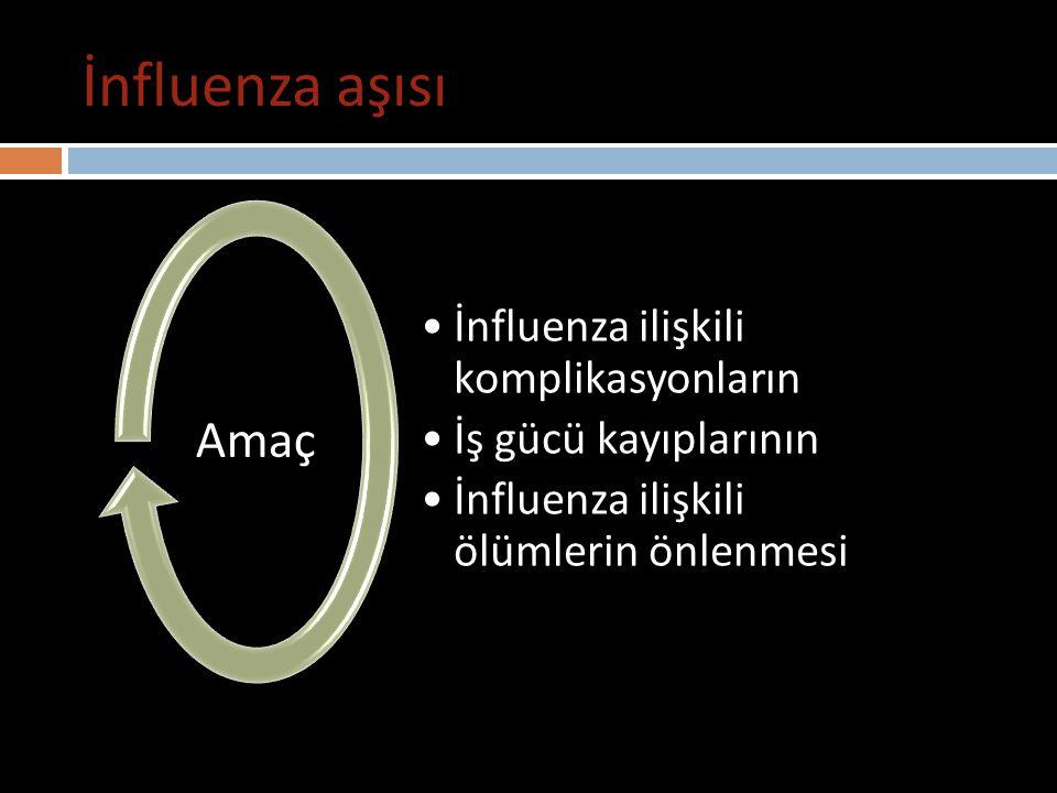 İnfluenza aşısı Influenza aşısı