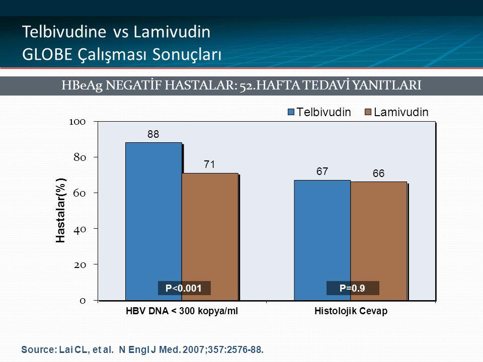 Telbivudine vs Lamivudin GLOBE Çalışması Sonuçları HBeAg NEGATİF HASTALAR: 52.HAFTA TEDAVİ YANITLARI Source: Lai CL, et al. N Engl J Med. 2007;357:257