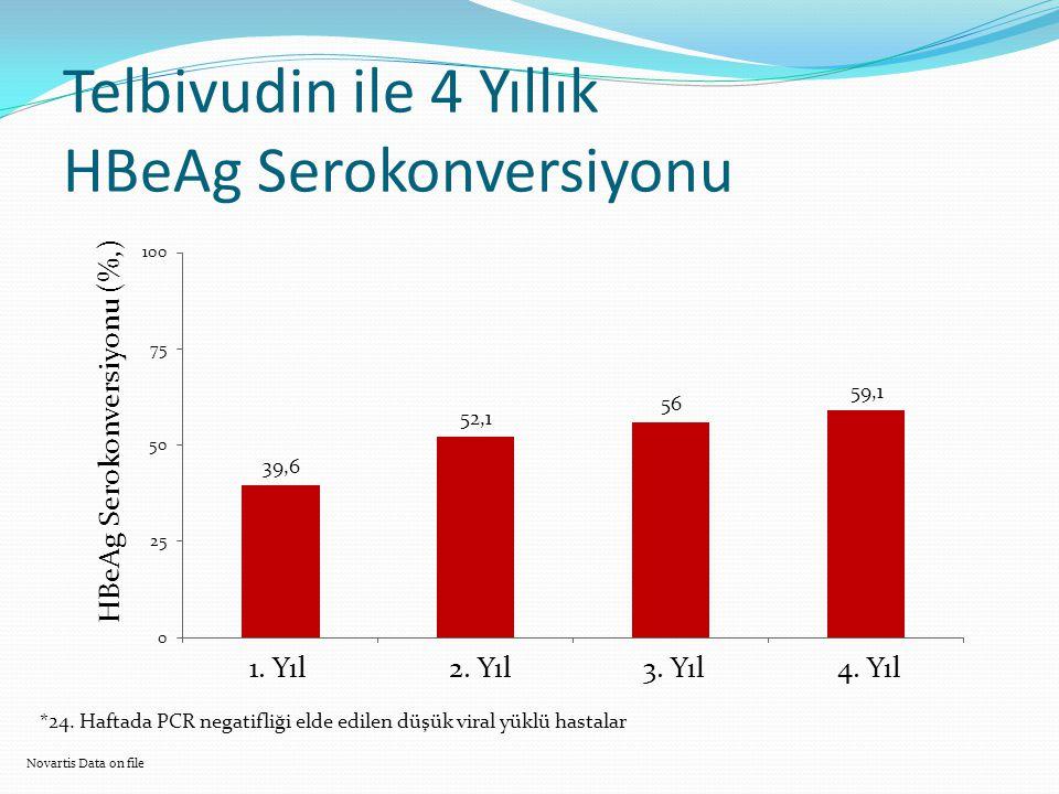 Telbivudin ile 4 Yıllık HBeAg Serokonversiyonu HBeAg Serokonversiyonu (%,) 1. Yıl2. Yıl3. Yıl4. Yıl Novartis Data on file *24. Haftada PCR negatifliği
