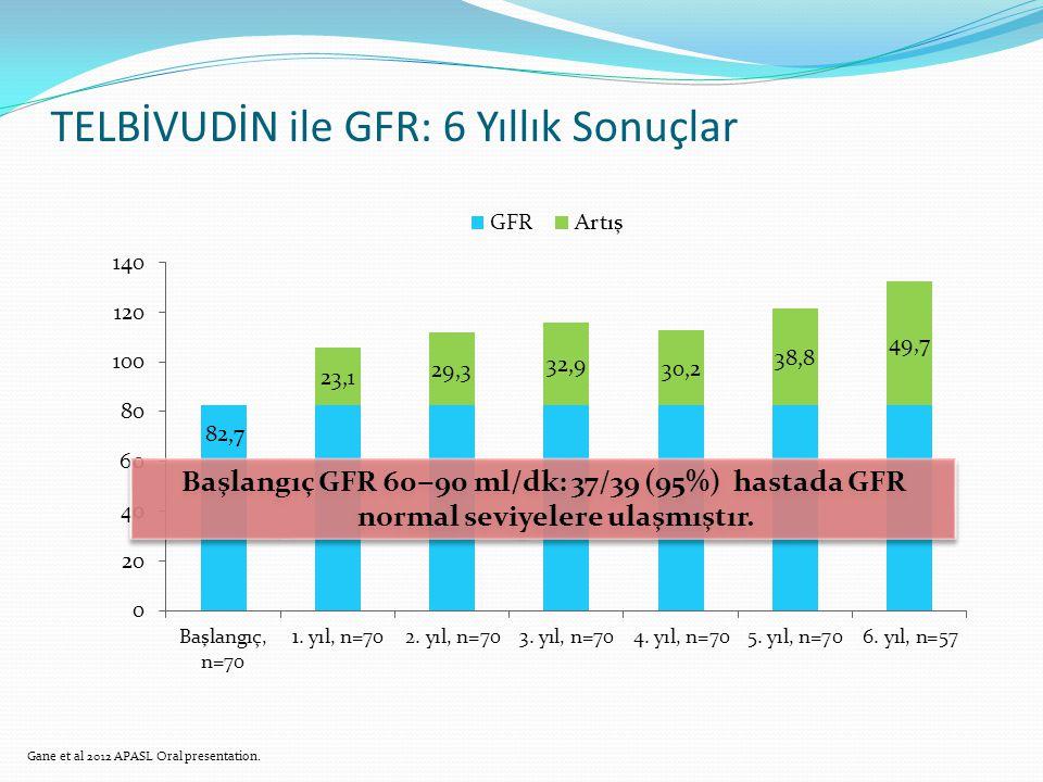 TELBİVUDİN ile GFR: 6 Yıllık Sonuçlar Başlangıç GFR 60 ‒ 90 ml/dk: 37/39 (95%) hastada GFR normal seviyelere ulaşmıştır. Gane et al 2012 APASL Oral pr