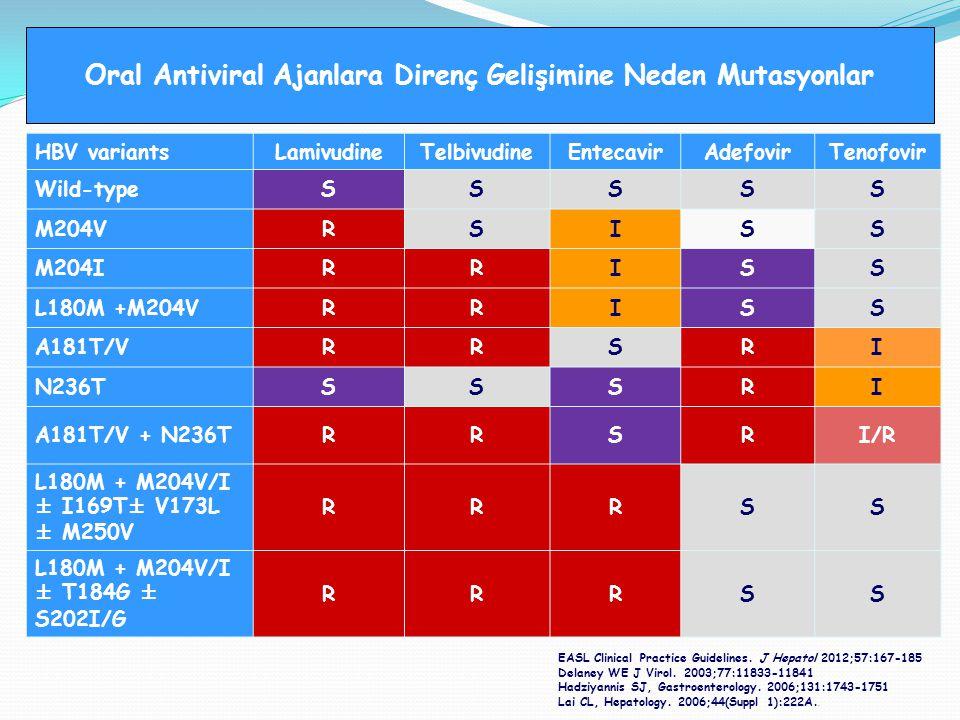HBV variantsLamivudineTelbivudineEntecavirAdefovirTenofovir Wild-typeSSSSS M204VRSISS M204IRRISS L180M +M204VRRISS A181T/VRRSRI N236TSSSRI A181T/V + N