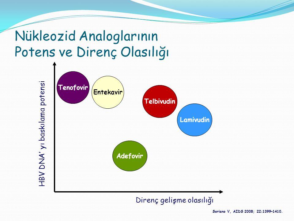 Nükleozid Analoglarının Potens ve Direnç Olasılığı HBV DNA' yı baskılama potensi Direnç gelişme olasılığı Tenofovir Entekavir Adefovir Telbivudin Lami