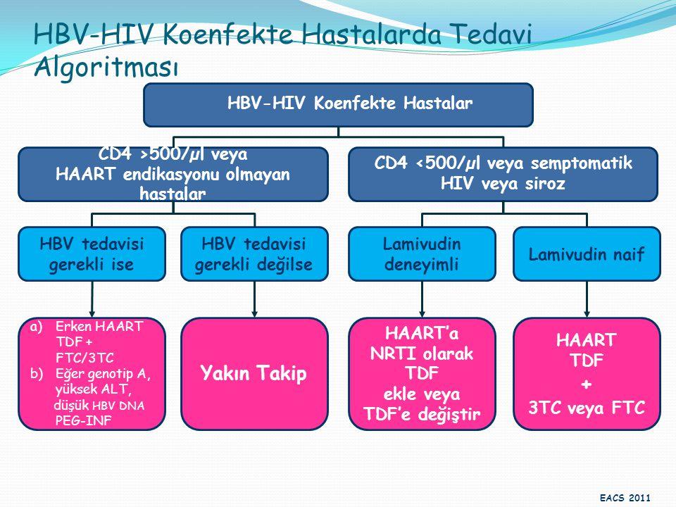 HBV-HIV Koenfekte Hastalarda Tedavi Algoritması CD4 >500/µl veya HAART endikasyonu olmayan hastalar CD4 <500/µl veya semptomatik HIV veya siroz HBV te
