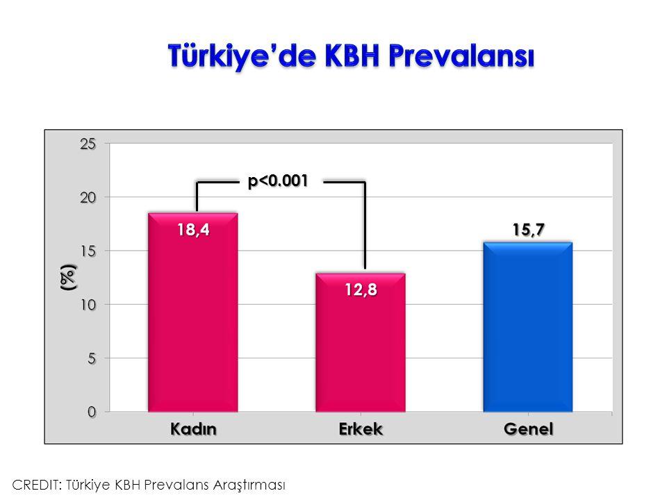 CREDIT: Türkiye KBH Prevalans Araştırması p<0.001