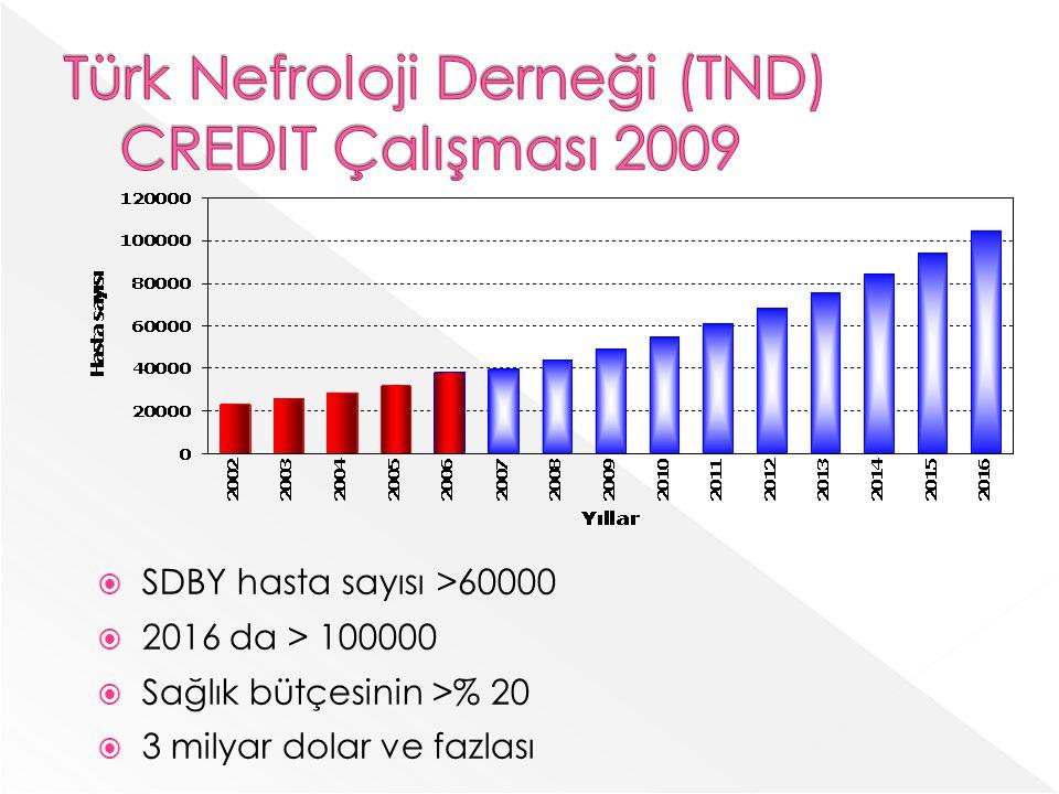  SDBY hasta sayısı >60000  2016 da > 100000  Sağlık bütçesinin >% 20  3 milyar dolar ve fazlası