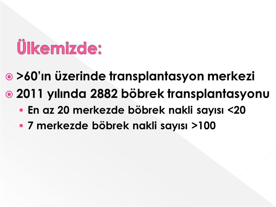  >60'ın üzerinde transplantasyon merkezi  2011 yılında 2882 böbrek transplantasyonu  En az 20 merkezde böbrek nakli sayısı <20  7 merkezde böbrek