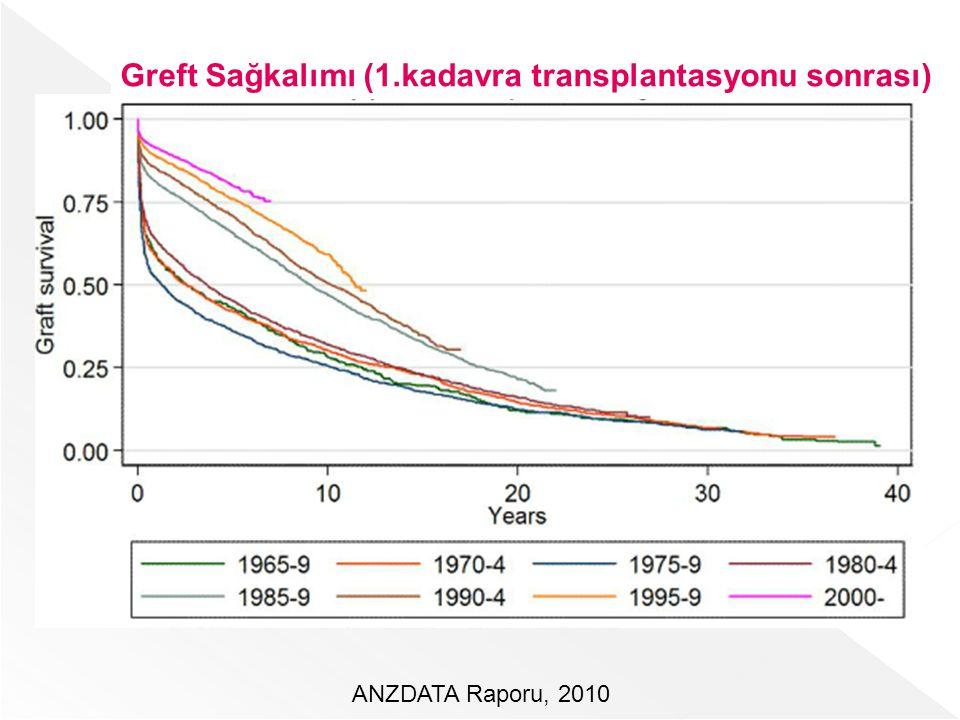 ANZDATA Raporu, 2010 Greft Sağkalımı (1.kadavra transplantasyonu sonrası)
