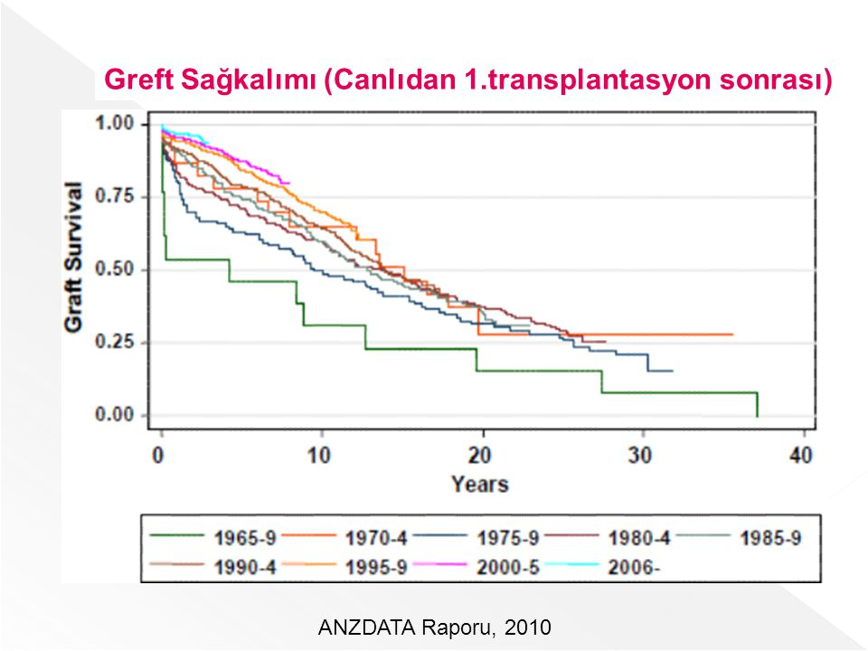ANZDATA Raporu, 2010 Greft Sağkalımı (Canlıdan 1.transplantasyon sonrası)