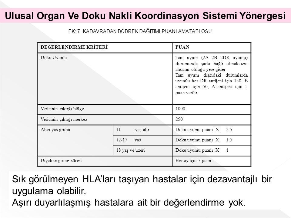 EK: 7 KADAVRADAN BÖBREK DAĞITIMI PUANLAMA TABLOSU DEĞERLENDİRME KRİTERİPUAN Doku UyumuTam uyum (2A 2B 2DR uyumu) durumunda şarta bağlı olmaksızın alıc