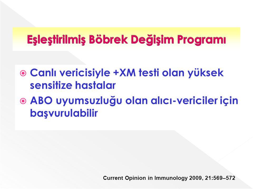  Canlı vericisiyle +XM testi olan yüksek sensitize hastalar  ABO uyumsuzluğu olan alıcı-vericiler için başvurulabilir Current Opinion in Immunology