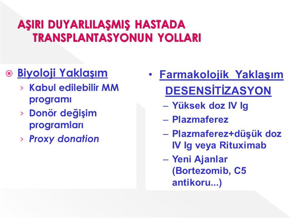  Biyoloji Yaklaşım › Kabul edilebilir MM programı › Donör değişim programları › Proxy donation Farmakolojik Yaklaşım DESENSİTİZASYON –Yüksek doz IV I