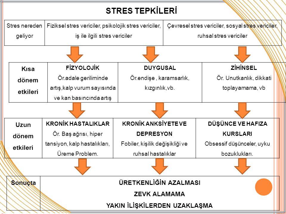 Stres nereden geliyor Fiziksel stres vericiler, psikolojik stres vericiler, iş ile ilgili stres vericiler Çevresel stres vericiler, sosyal stres veric