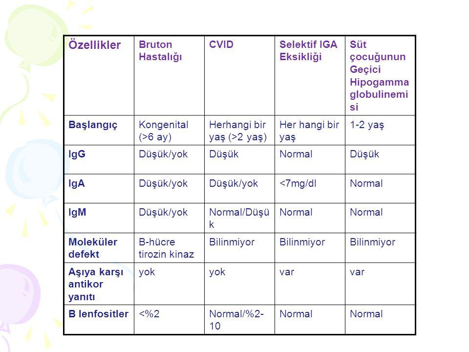 Özellikler Bruton Hastalığı CVIDSelektif IGA Eksikliği Süt çocuğunun Geçici Hipogamma globulinemi si BaşlangıçKongenital (>6 ay) Herhangi bir yaş (>2