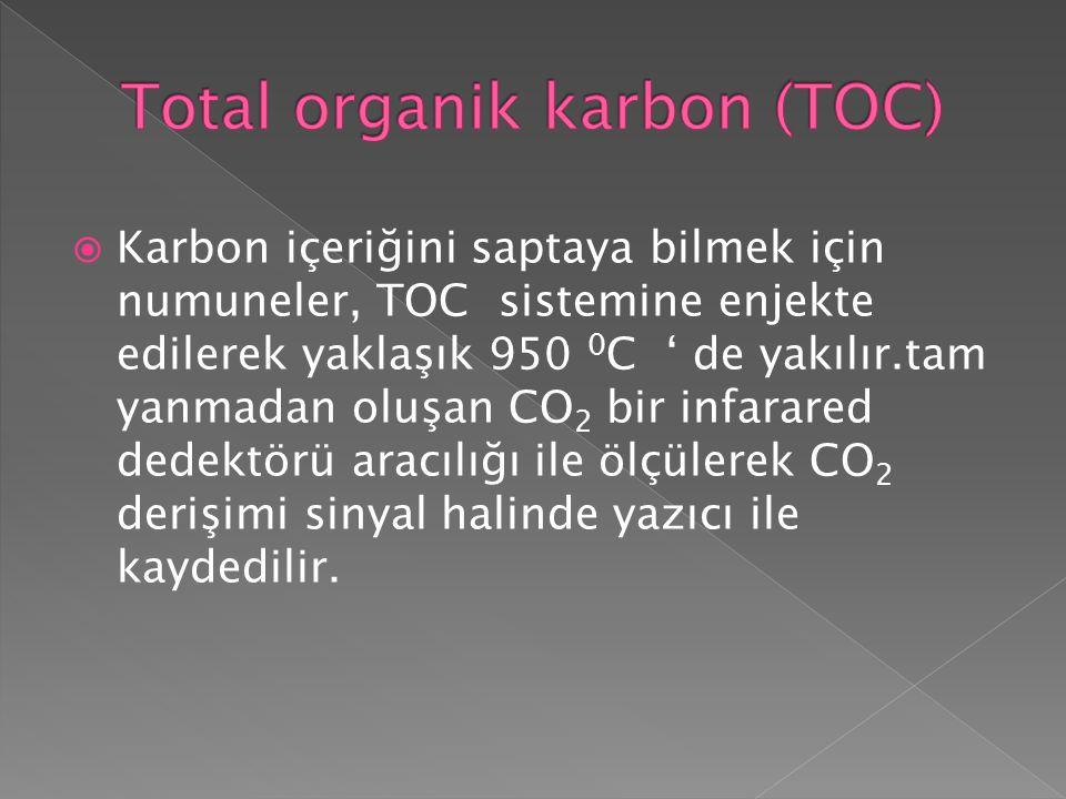  Karbon içeriğini saptaya bilmek için numuneler, TOC sistemine enjekte edilerek yaklaşık 950 0 C ' de yakılır.tam yanmadan oluşan CO 2 bir infarared