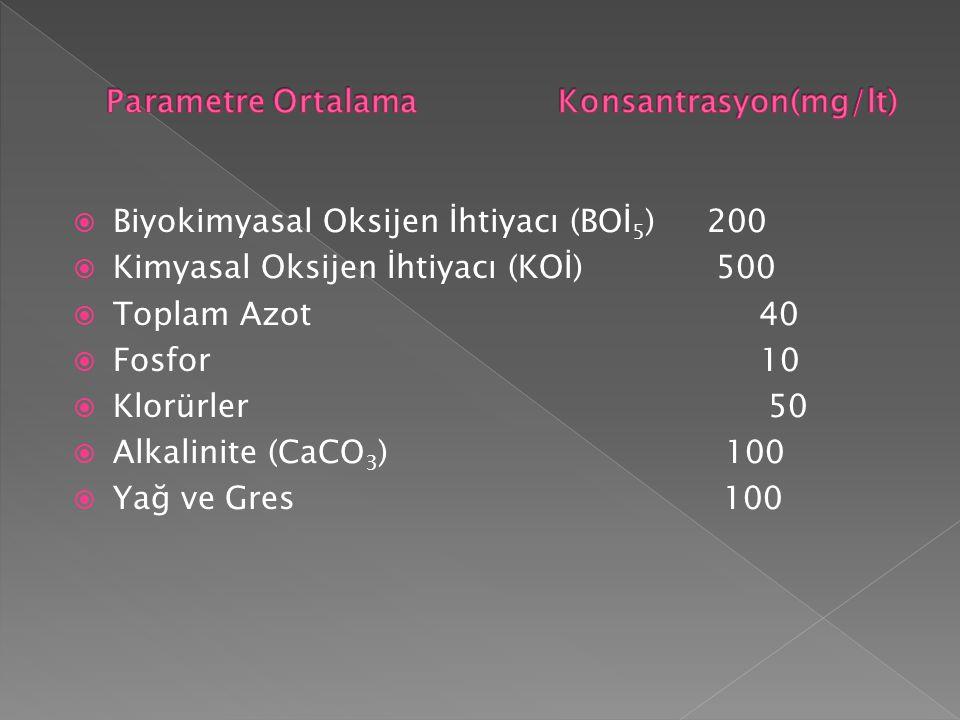 Biyokimyasal Oksijen İhtiyacı (BOİ 5 ) 200  Kimyasal Oksijen İhtiyacı (KOİ) 500  Toplam Azot 40  Fosfor 10  Klorürler 50  Alkalinite (CaCO 3 )