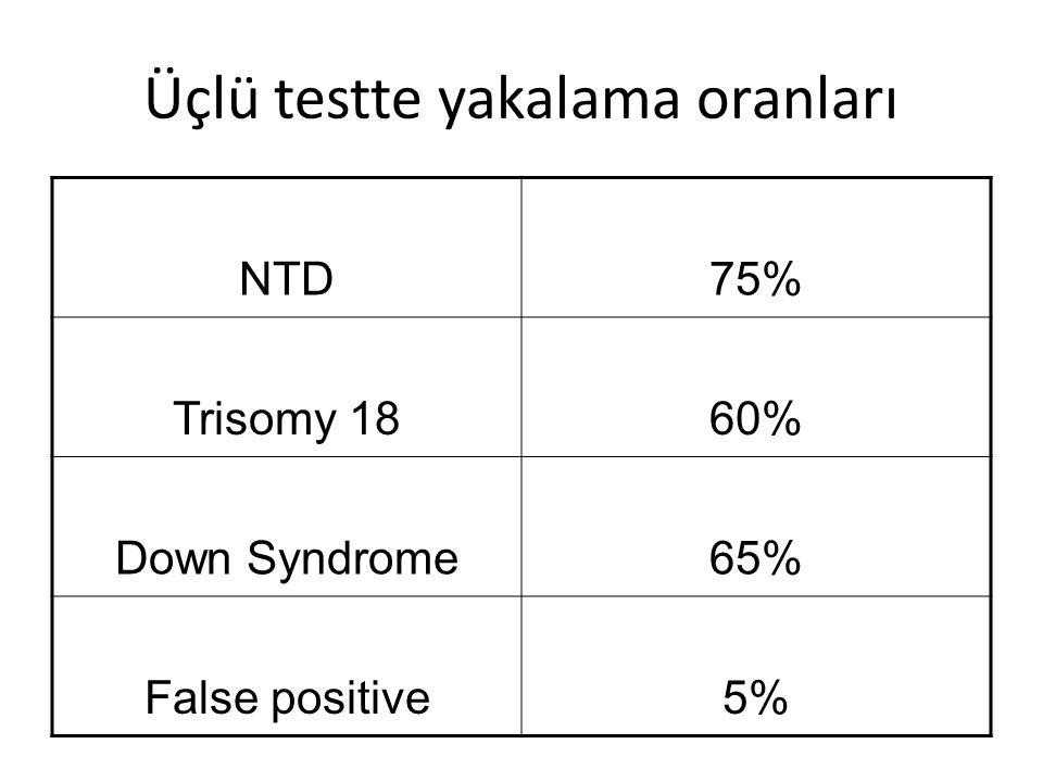 Üçlü testte yakalama oranları NTD75% Trisomy 1860% Down Syndrome65% False positive5%