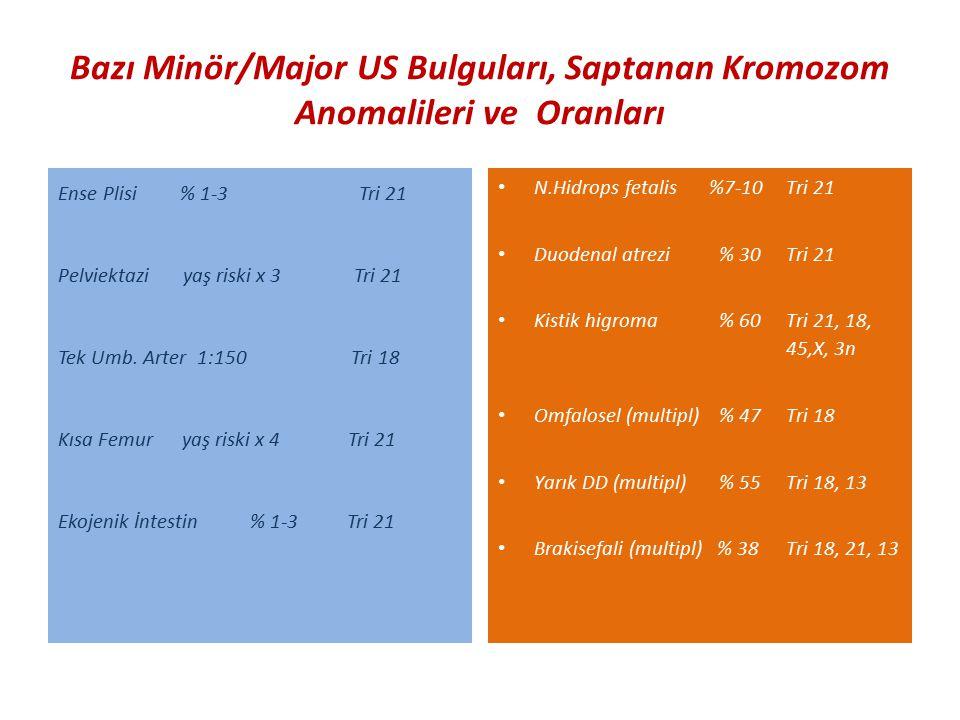 Bazı Minör/Major US Bulguları, Saptanan Kromozom Anomalileri ve Oranları Ense Plisi % 1-3 Tri 21 Pelviektazi yaş riski x 3 Tri 21 Tek Umb. Arter 1:150