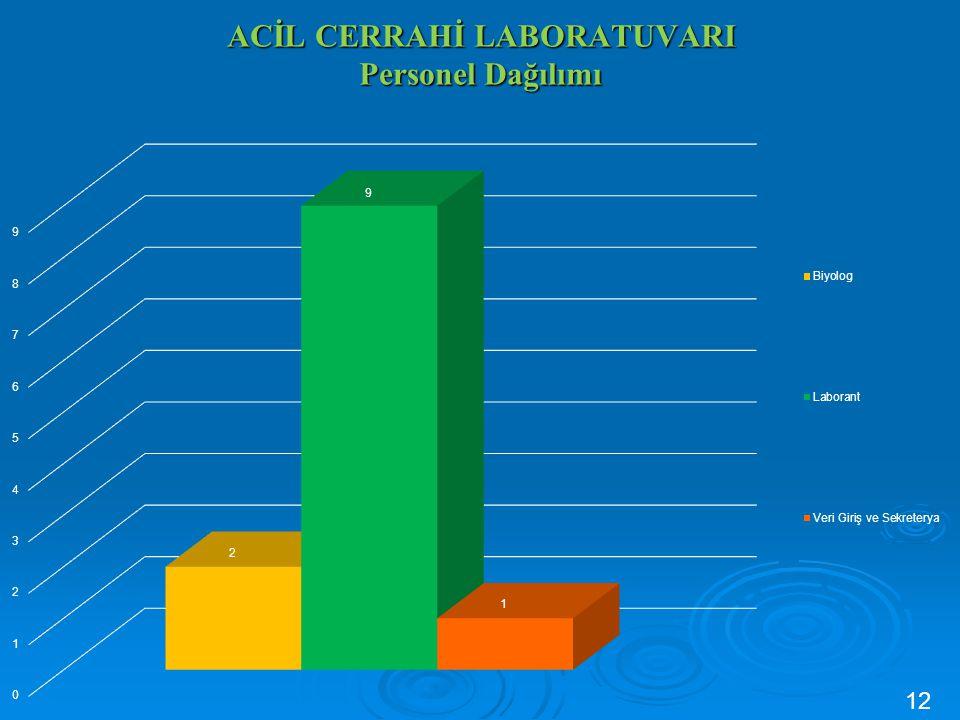 KLİNİK BİYOKİMYA MERKEZ LABORATUVARI ve ALT BİRİMLERİ Personel Dağılımı 116