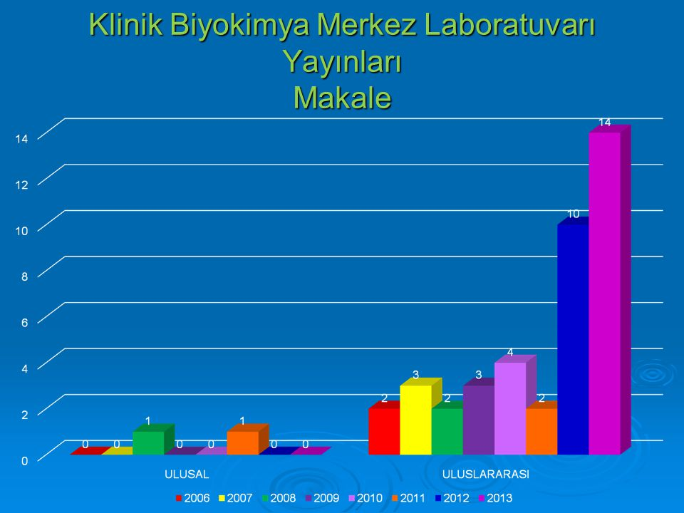 Klinik Biyokimya Merkez Laboratuvarı Yayınları Bildiri