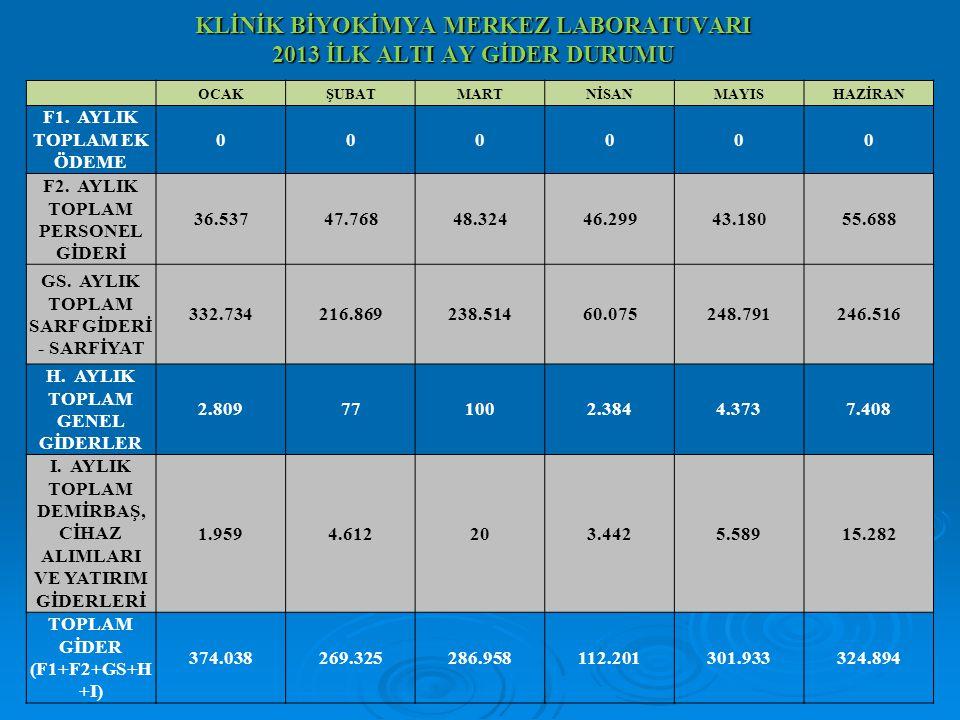 GİDER DAĞILIMI 2013 İLK ALTI AYLIK (1.000TL)