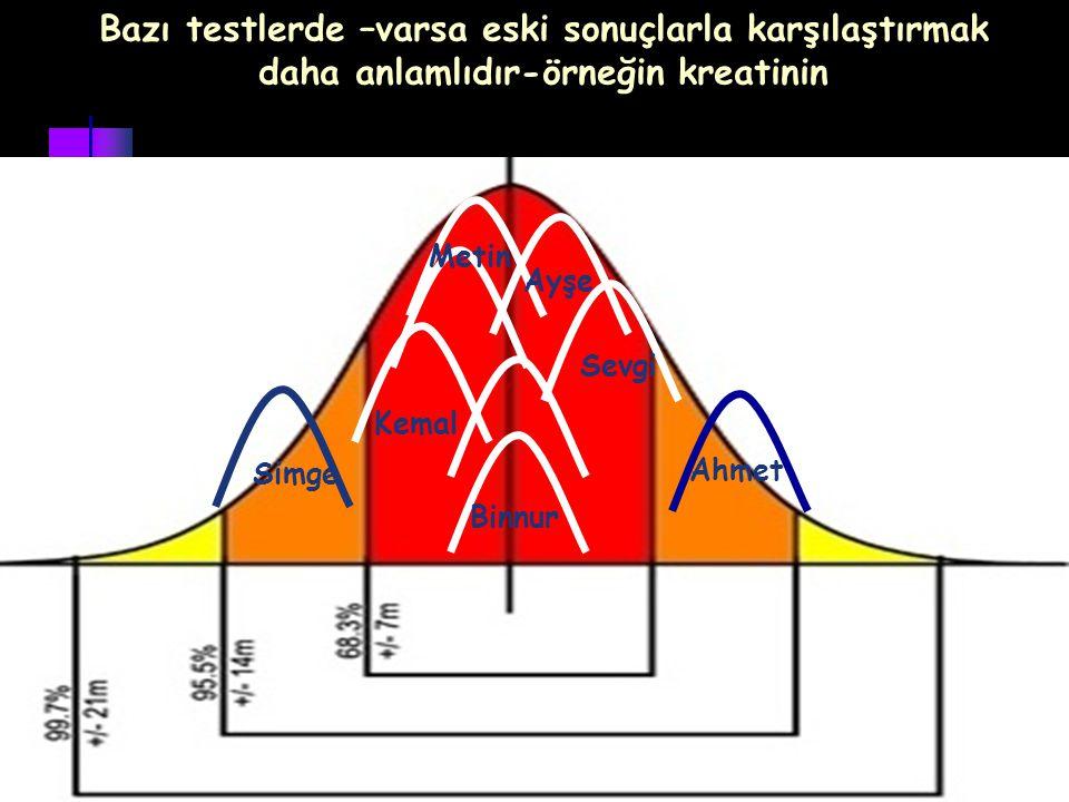 Bazı testlerde –varsa eski sonuçlarla karşılaştırmak daha anlamlıdır-örneğin kreatinin Ahmet Ayşe Metin Simge Kemal Sevgi Binnur