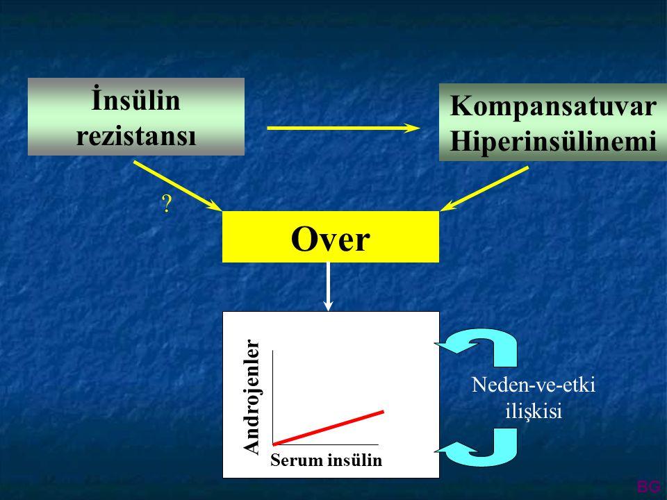 Over Kompansatuvar Hiperinsülinemi İnsülin rezistansı Serum insülin Androjenler Neden-ve-etki ilişkisi .