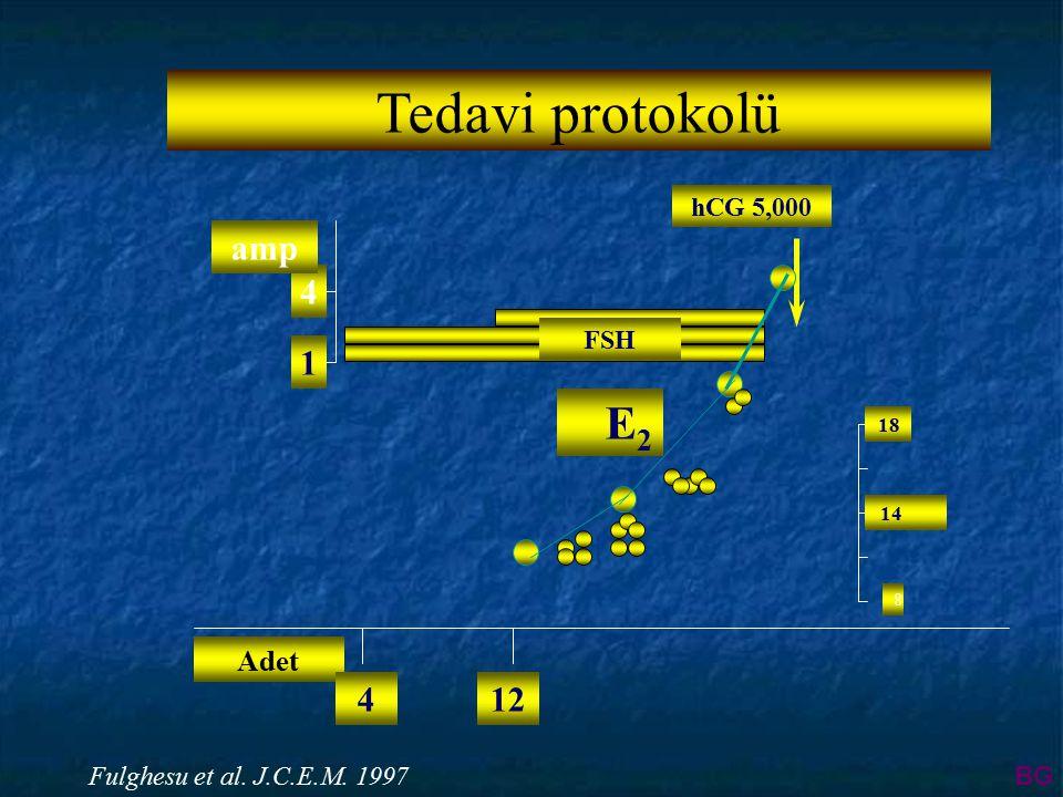 Adet hCG 5,000 124 4 amp 1 FSH 8 14 18 E2E2 Fulghesu et al. J.C.E.M. 1997 Tedavi protokolü BG