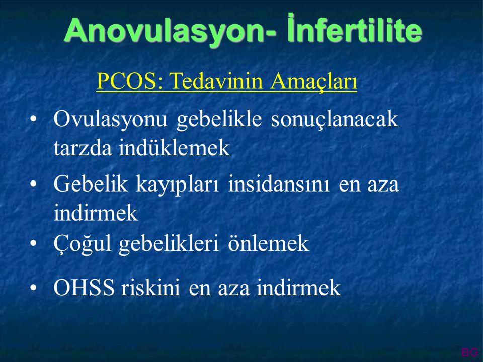 PCOS: Tedavinin Amaçları Ovulasyonu gebelikle sonuçlanacak tarzda indüklemek Gebelik kayıpları insidansını en aza indirmek Çoğul gebelikleri önlemek OHSS riskini en aza indirmek Anovulasyon- İnfertilite Anovulasyon- İnfertilite BG