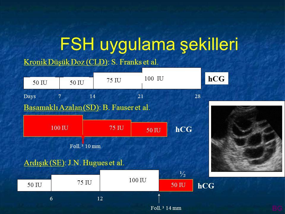 50 IU 75 IU 100 IU Days7142128 hCG Kronik Düşük Doz (CLD): S.