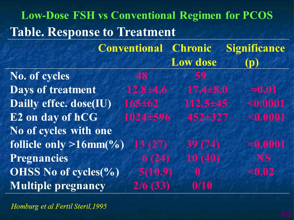 Low-Dose FSH vs Conventional Regimen for PCOS Table. Response to Treatment Conventional Chronic Significance Low dose(p) No. of cycles 48 59 Days of t