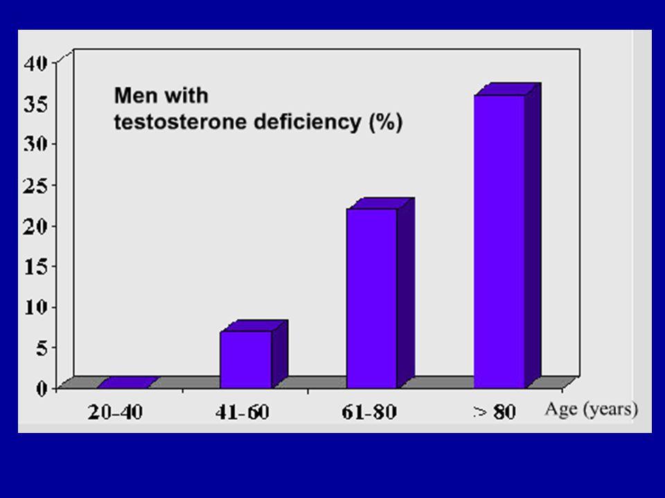 YAŞLANAN ERKEKTE GEÇ BAŞLAYAN HİPOGONADİZM Yaşla birlikte serum androjen seviyelerinde azalma ile karakterize olmuş klinik ve biokimyasal bir sendromdur.