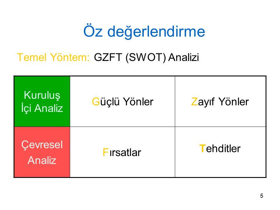 5 Öz değerlendirme Temel Yöntem: GZFT (SWOT) Analizi Kuruluş İçi Analiz Güçlü YönlerZayıf Yönler Çevresel Analiz Fırsatlar Tehditler