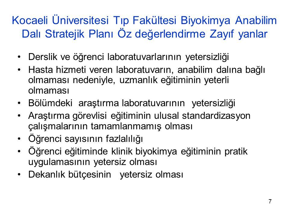 7 Kocaeli Üniversitesi Tıp Fakültesi Biyokimya Anabilim Dalı Stratejik Planı Öz değerlendirme Zayıf yanlar Derslik ve öğrenci laboratuvarlarının yeter