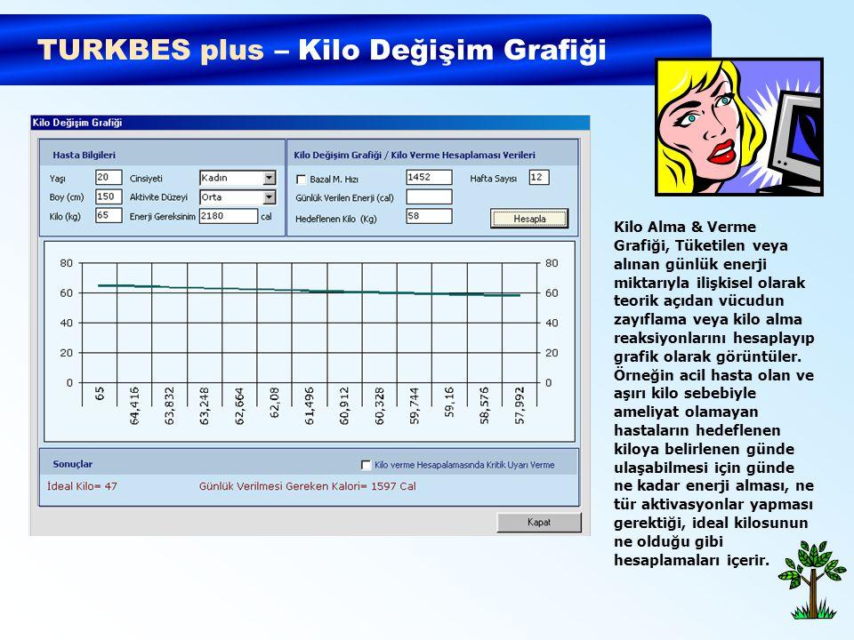 TURKBES plus – Kilo Değişim Grafiği Kilo Alma & Verme Grafiği, Tüketilen veya alınan günlük enerji miktarıyla ilişkisel olarak teorik açıdan vücudun z