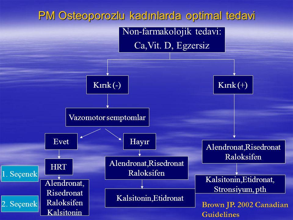 PM Osteoporozlu kadınlarda optimal tedavi Non-farmakolojik tedavi: Ca,Vit. D, Egzersiz Kırık (-)Kırık (+) Vazomotor semptomlar HayırEvet 1. Seçenek 2.