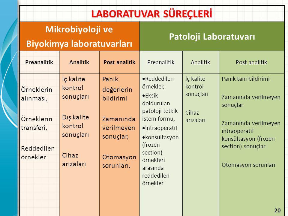LABORATUVAR SÜREÇLERİ Mikrobiyoloji ve Biyokimya laboratuvarları Patoloji Laboratuvarı PreanalitikAnalitikPost analitikPreanalitikAnalitik Örneklerin