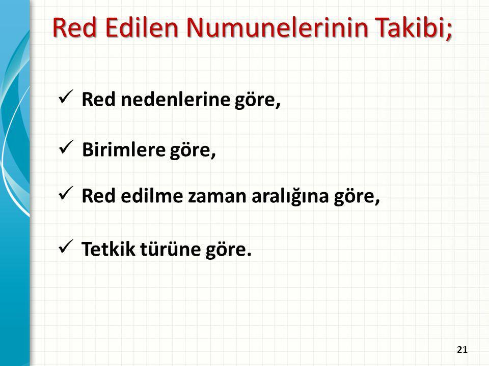 21 Red Edilen Numunelerinin Takibi; Red nedenlerine göre, Birimlere göre, Red edilme zaman aralığına göre, Tetkik türüne göre.