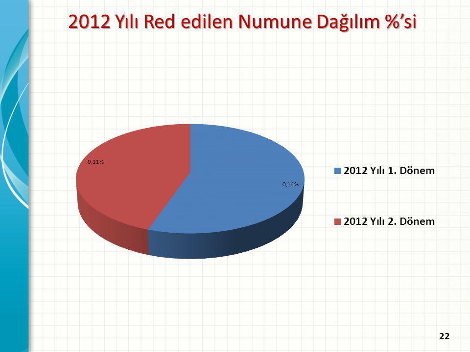 2012 Yılı Red edilen Numune Dağılım %'si 22