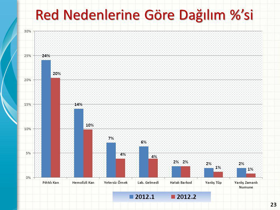 Red Nedenlerine Göre Dağılım %'si 23