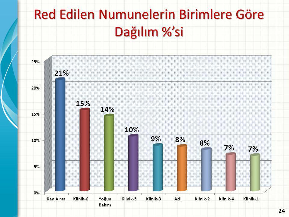 Red Edilen Numunelerin Birimlere Göre Dağılım %'si 24