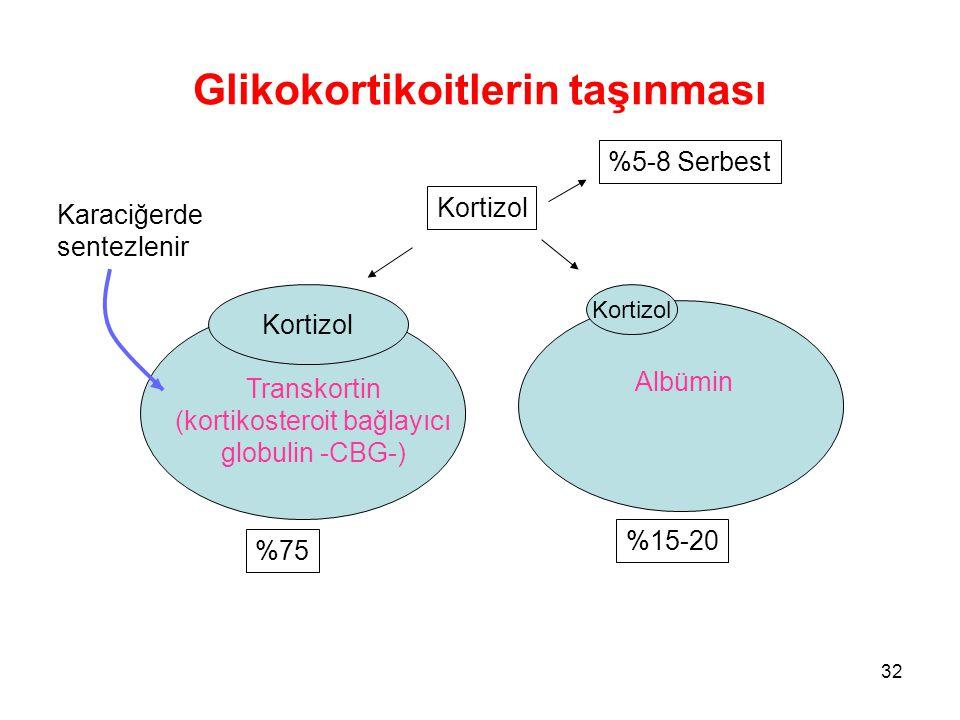 Glikokortikoitlerin taşınması Kortizol Transkortin (kortikosteroit bağlayıcı globulin -CBG-) Kortizol Albümin %15-20 %75 Kortizol %5-8 Serbest Karaciğ