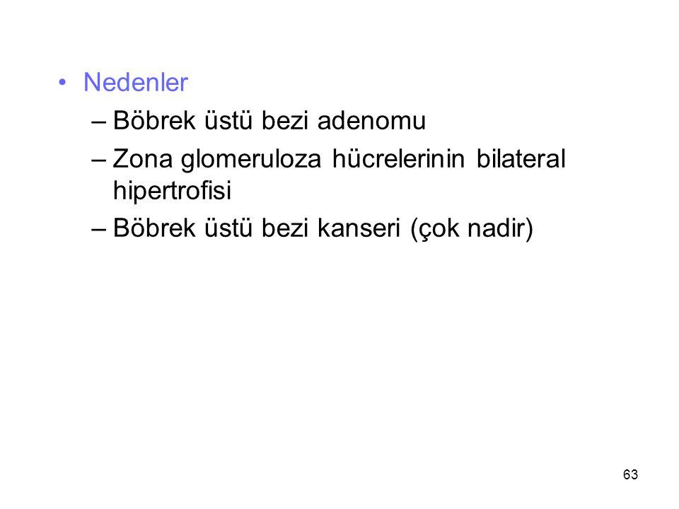 Nedenler –Böbrek üstü bezi adenomu –Zona glomeruloza hücrelerinin bilateral hipertrofisi –Böbrek üstü bezi kanseri (çok nadir) 63