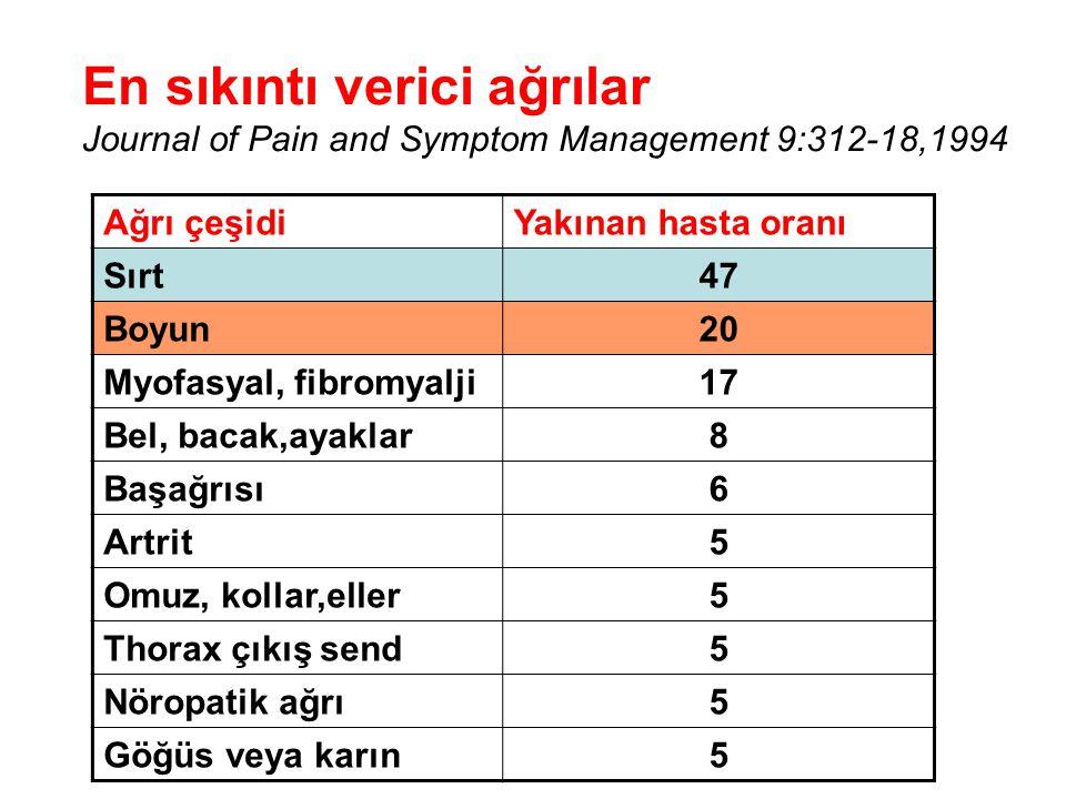 Ağrı çeşidiYakınan hasta oranı Sırt47 Boyun20 Myofasyal, fibromyalji17 Bel, bacak,ayaklar8 Başağrısı6 Artrit5 Omuz, kollar,eller5 Thorax çıkış send5 N