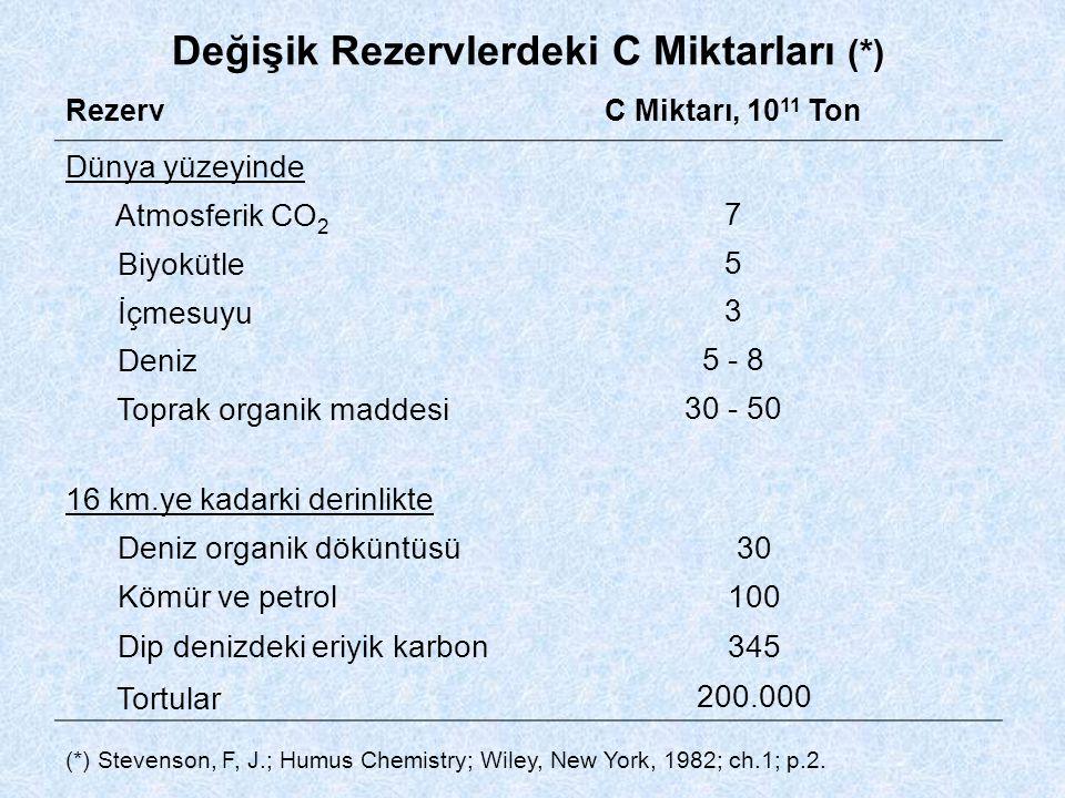 Değişik Rezervlerdeki C Miktarları (*) RezervC Miktarı, 10 11 Ton Dünya yüzeyinde Atmosferik CO 2 7 Biyokütle 5 İçmesuyu 3 Deniz 5 - 8 Toprak organik maddesi 30 - 50 16 km.ye kadarki derinlikte Deniz organik döküntüsü30 Kömür ve petrol100 Dip denizdeki eriyik karbon 345 Tortular 200.000 (*) Stevenson, F, J.; Humus Chemistry; Wiley, New York, 1982; ch.1; p.2.