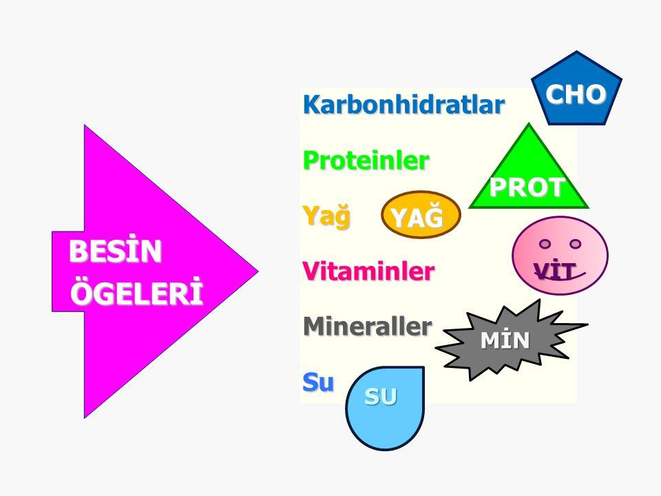 KarbonhidratlarProteinlerYağVitaminlerMinerallerSu BESİNÖGELERİ CHO PROT YAĞ VİT MİN SU