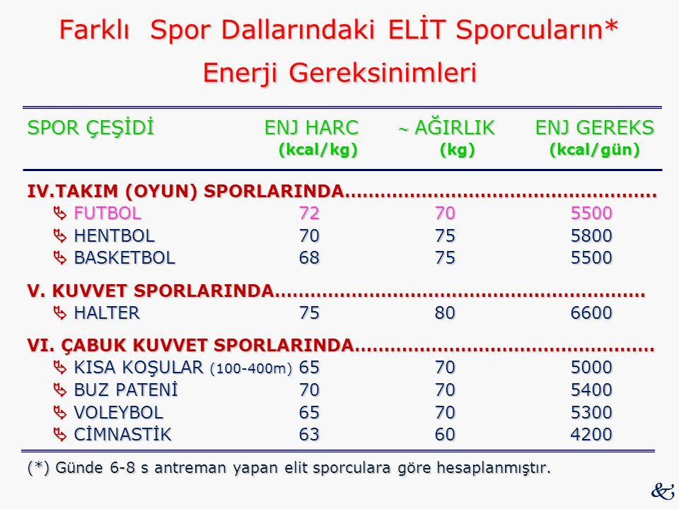 Farklı Spor Dallarındaki ELİT Sporcuların* Enerji Gereksinimleri SPOR ÇEŞİDİ ENJ HARC  AĞIRLIK ENJ GEREKS (kcal/kg) (kg) (kcal/gün) (kcal/kg) (kg) (k