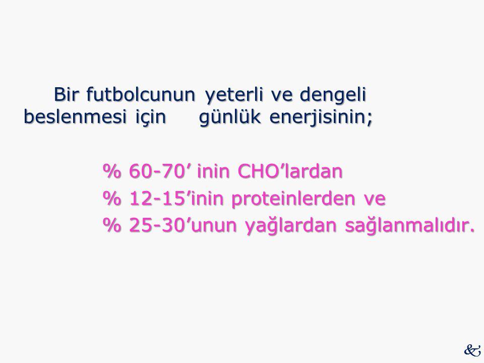 Bir futbolcunun yeterli ve dengeli beslenmesi için günlük enerjisinin; % 60-70' inin CHO'lardan % 12-15'inin proteinlerden ve % 25-30'unun yağlardan s