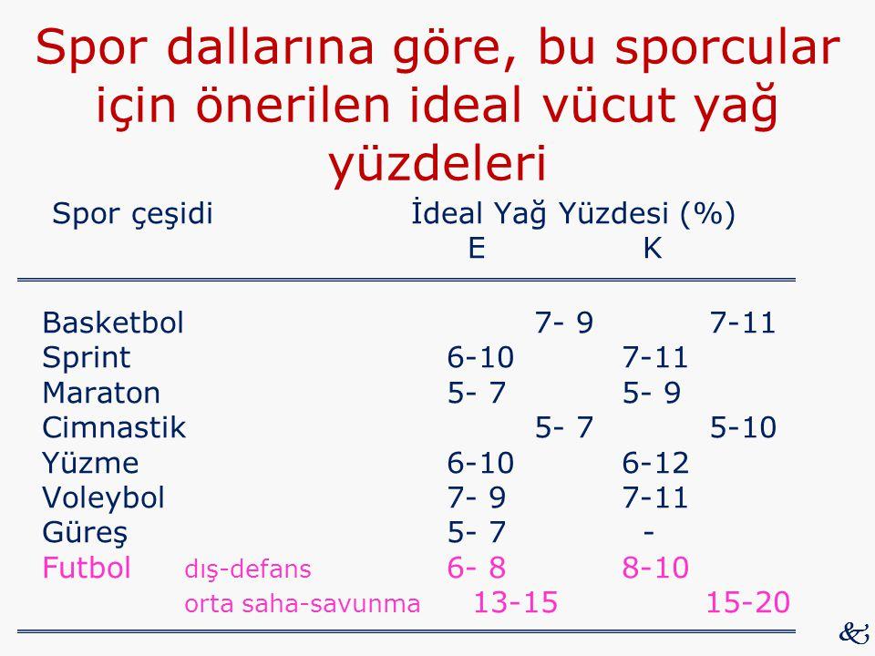 Spor dallarına göre, bu sporcular için önerilen ideal vücut yağ yüzdeleri Spor çeşidi İdeal Yağ Yüzdesi (%) E K Basketbol7- 97-11 Sprint6-107-11 Marat